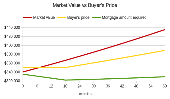 Market vs. Purchase Price